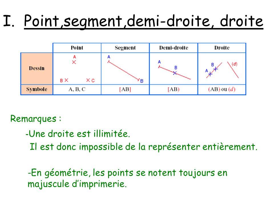 I. Point,segment,demi-droite, droite
