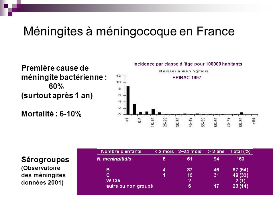 Méningites à méningocoque en France