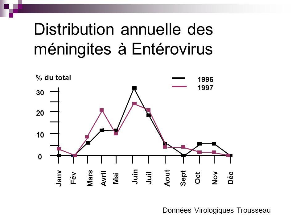 Distribution annuelle des méningites à Entérovirus