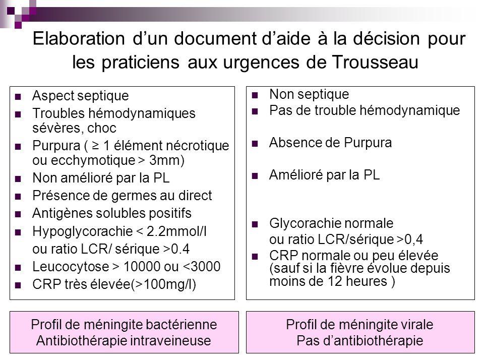 Elaboration d'un document d'aide à la décision pour les praticiens aux urgences de Trousseau