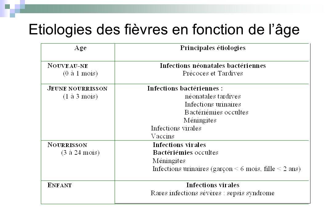 Etiologies des fièvres en fonction de l'âge