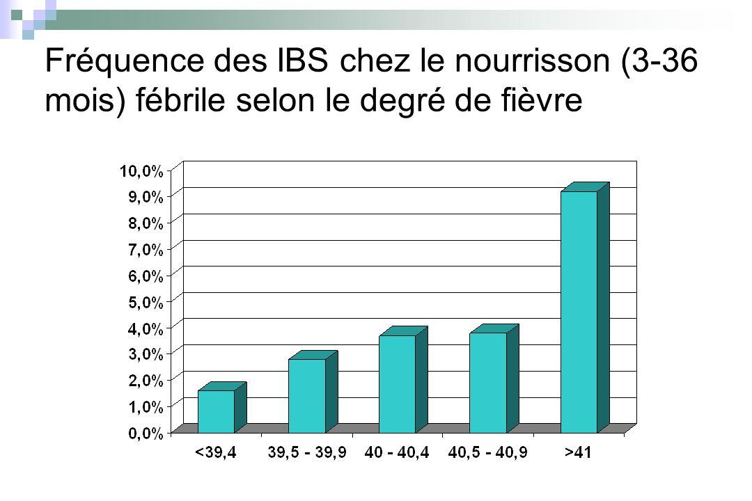 Fréquence des IBS chez le nourrisson (3-36 mois) fébrile selon le degré de fièvre