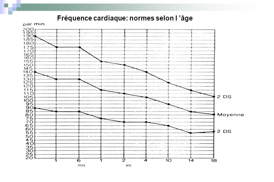 Fréquence cardiaque: normes selon l 'âge