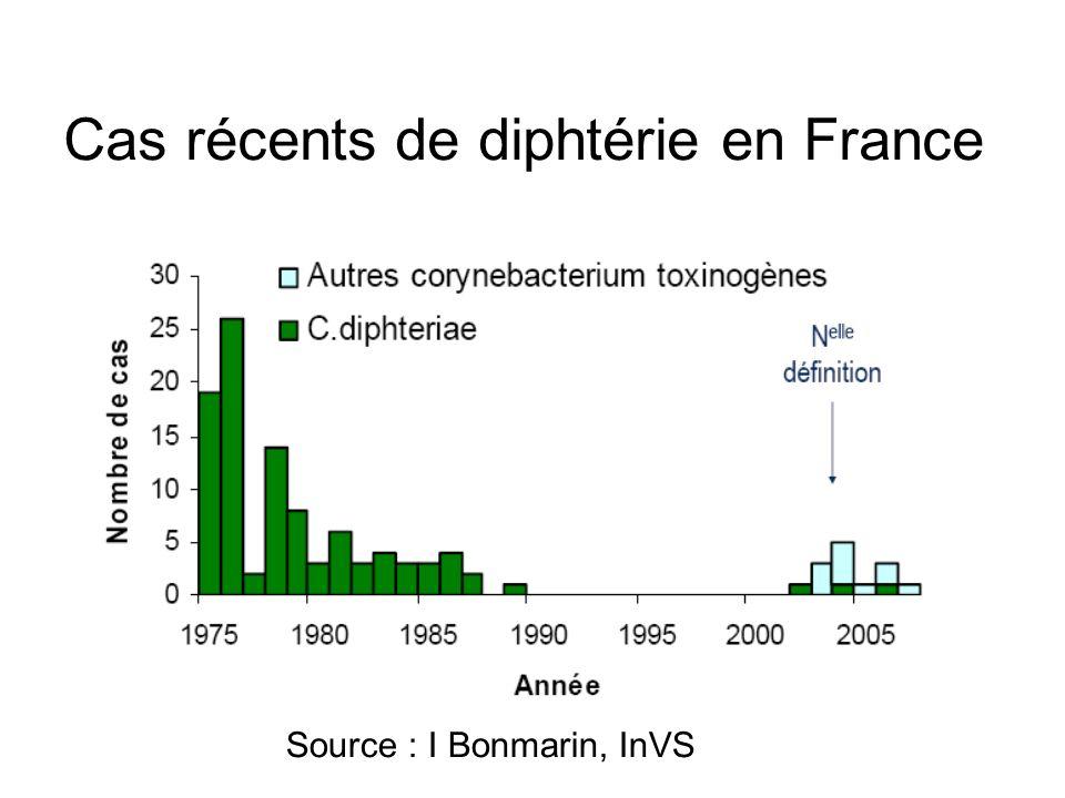 Cas récents de diphtérie en France