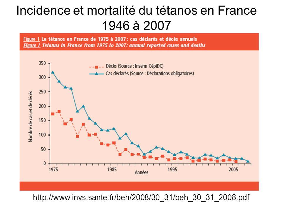 Incidence et mortalité du tétanos en France 1946 à 2007