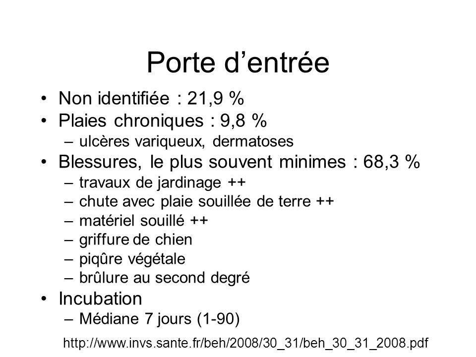 Porte d'entrée Non identifiée : 21,9 % Plaies chroniques : 9,8 %