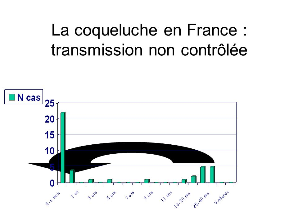 La coqueluche en France : transmission non contrôlée