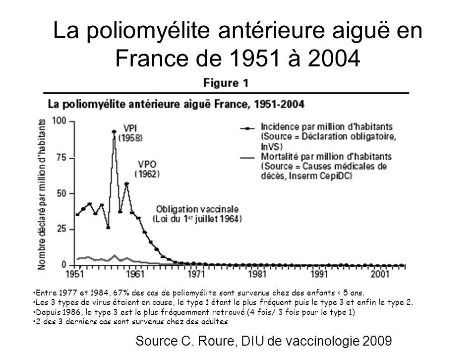La poliomyélite antérieure aiguë en France de 1951 à 2004
