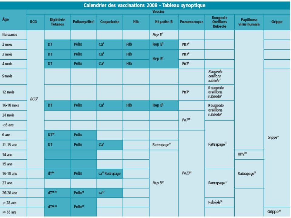 Calendrier vaccinal 2008 Tableau synoptique du BEH