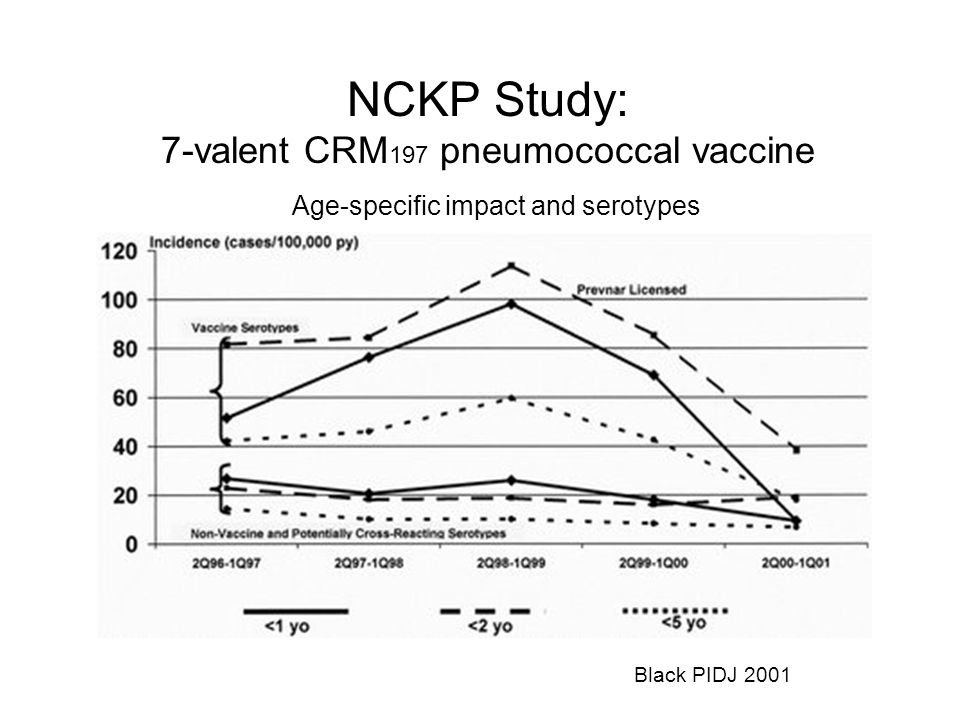 NCKP Study: 7-valent CRM197 pneumococcal vaccine
