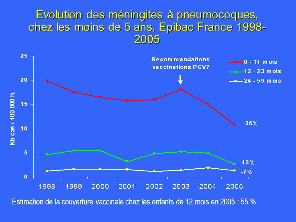 Evolution des méningites à pneumocoques, chez les moins de 5 ans, Epibac France 1998-2005