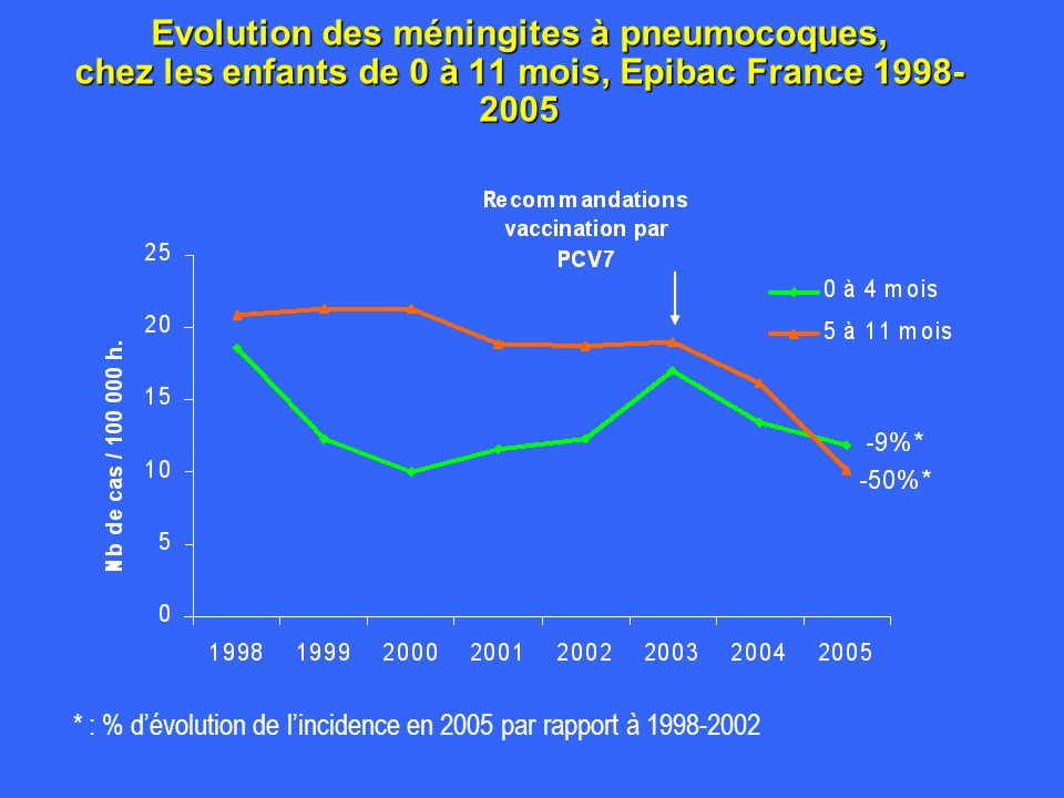Evolution des méningites à pneumocoques, chez les enfants de 0 à 11 mois, Epibac France 1998-2005