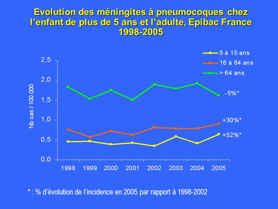 Evolution des méningites à pneumocoques chez l'enfant de plus de 5 ans et l'adulte, Epibac France 1998-2005