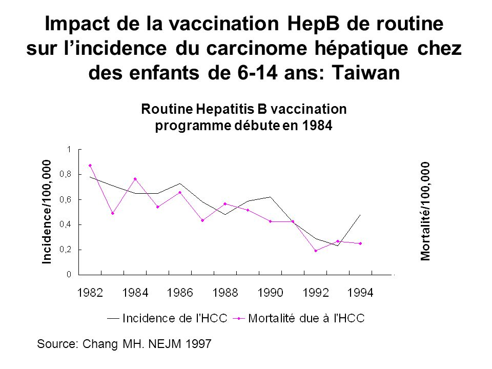 Routine Hepatitis B vaccination
