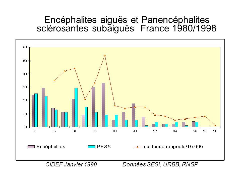 Encéphalites aiguës et Panencéphalites sclérosantes subaiguës France 1980/1998