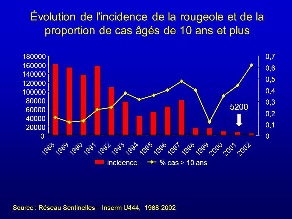 Évolution de l incidence de la rougeole et de la proportion de cas âgés de 10 ans et plus