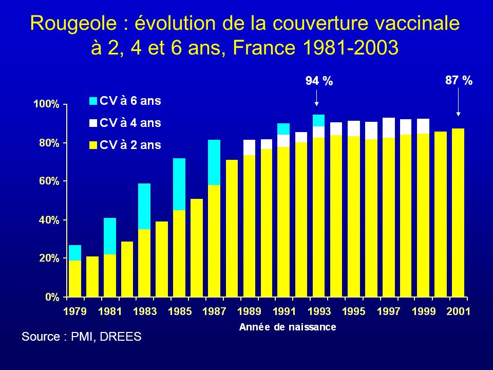 Rougeole : évolution de la couverture vaccinale