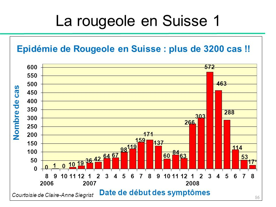 La rougeole en Suisse 1 Courtoisie de Claire-Anne Siegrist 86 86