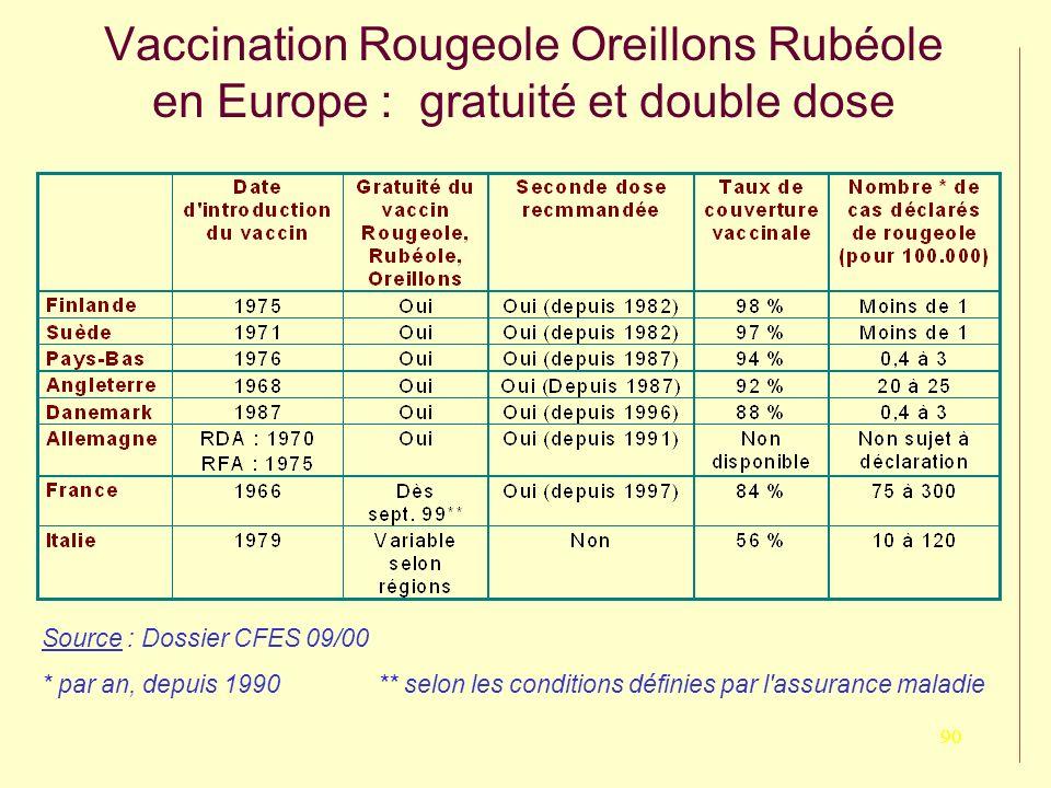 Vaccination Rougeole Oreillons Rubéole en Europe : gratuité et double dose