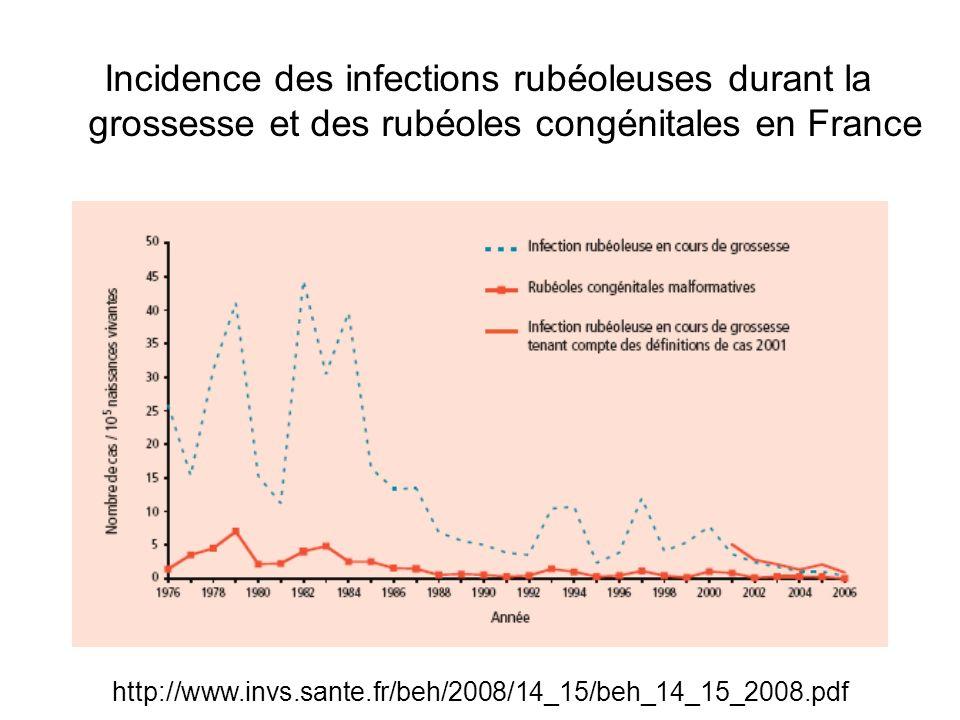 Incidence des infections rubéoleuses durant la grossesse et des rubéoles congénitales en France