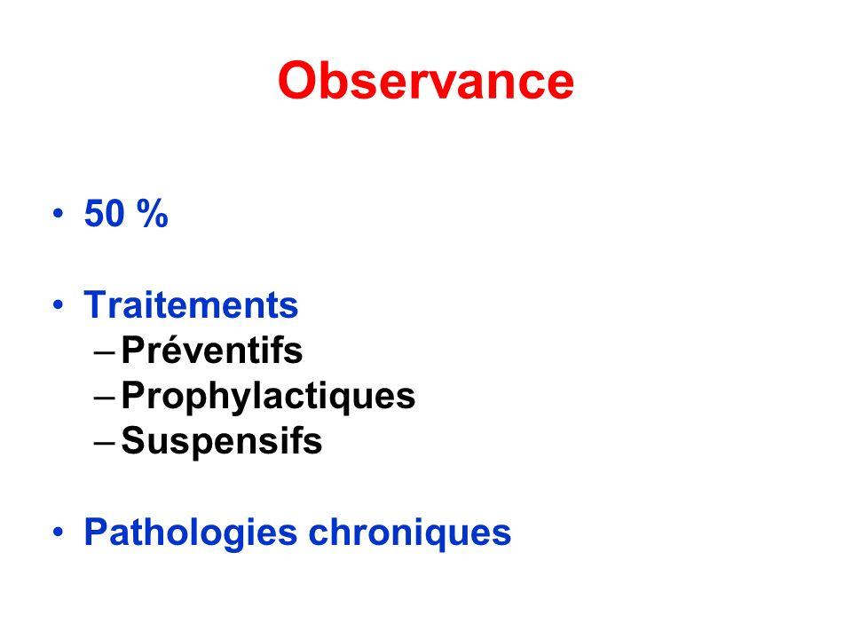 Observance 50 % Traitements Préventifs Prophylactiques Suspensifs