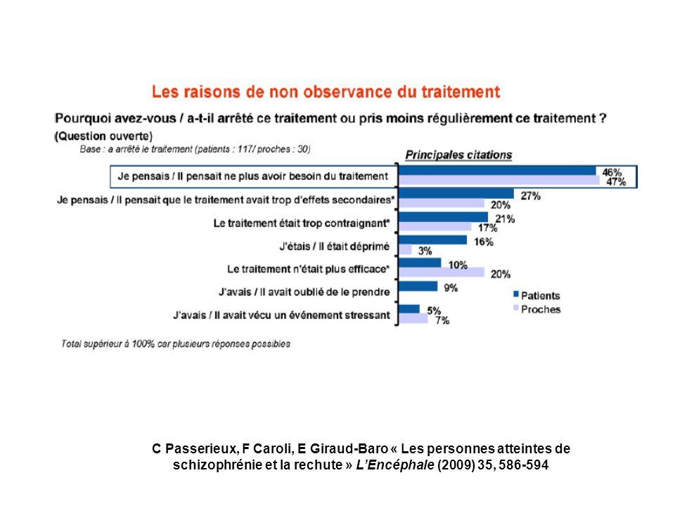 C Passerieux, F Caroli, E Giraud-Baro « Les personnes atteintes de schizophrénie et la rechute » L'Encéphale (2009) 35, 586-594