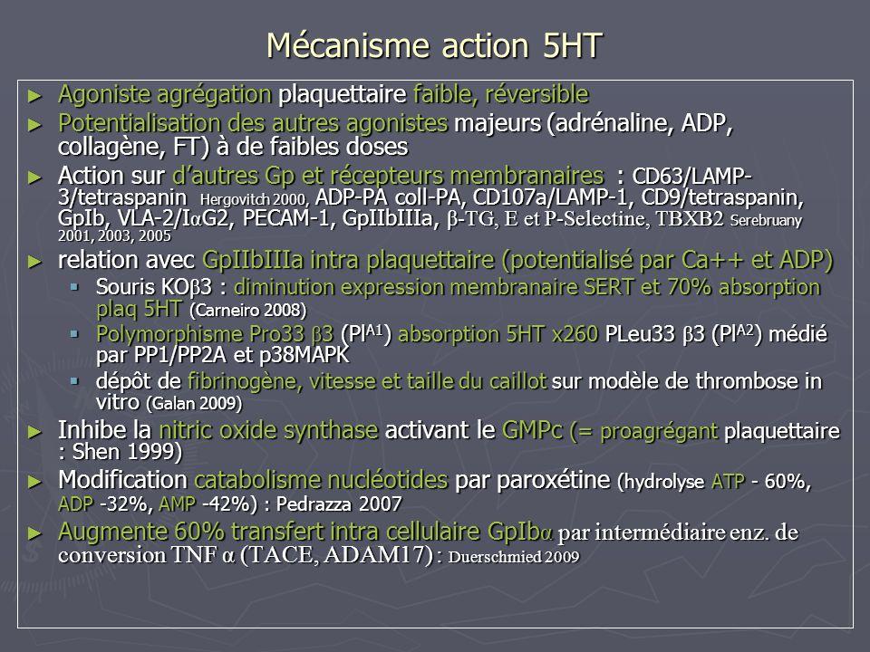 Mécanisme action 5HT Agoniste agrégation plaquettaire faible, réversible.