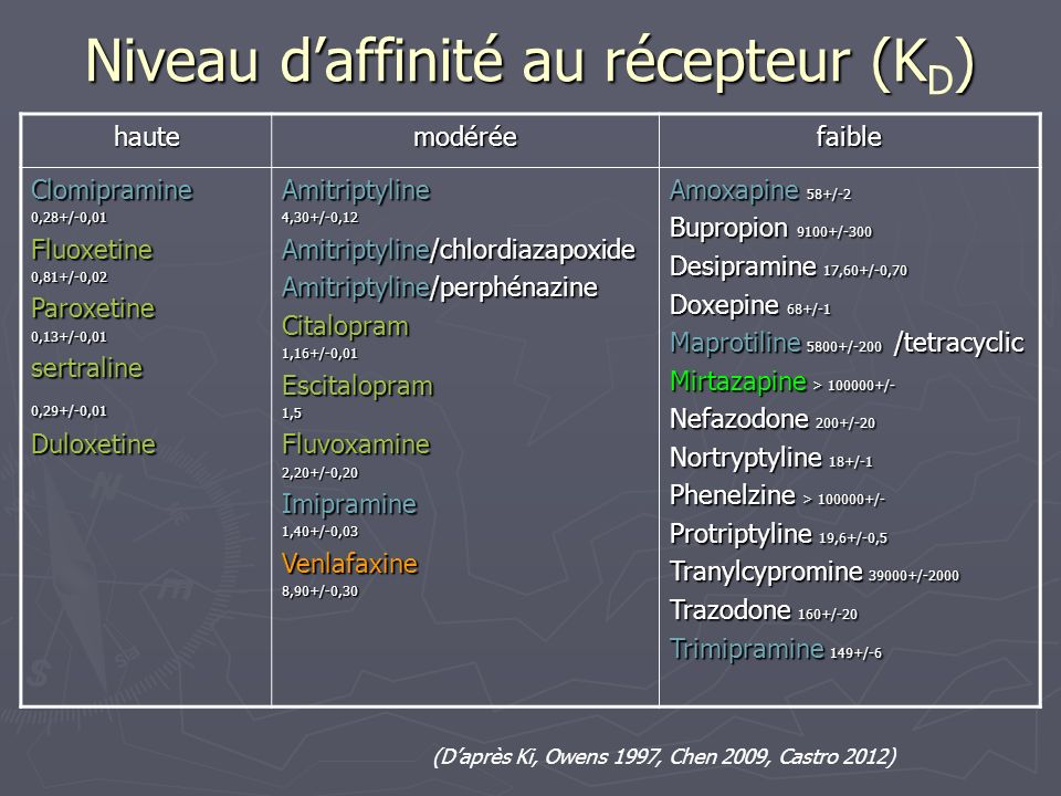 Niveau d'affinité au récepteur (KD)
