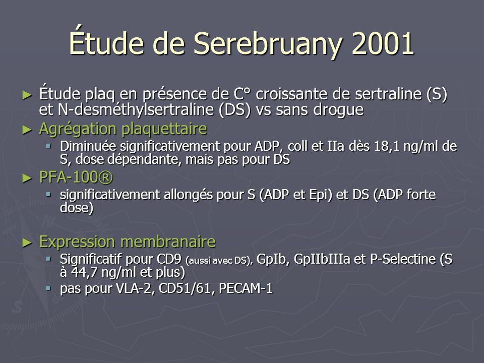 Étude de Serebruany 2001 Étude plaq en présence de C° croissante de sertraline (S) et N-desméthylsertraline (DS) vs sans drogue.