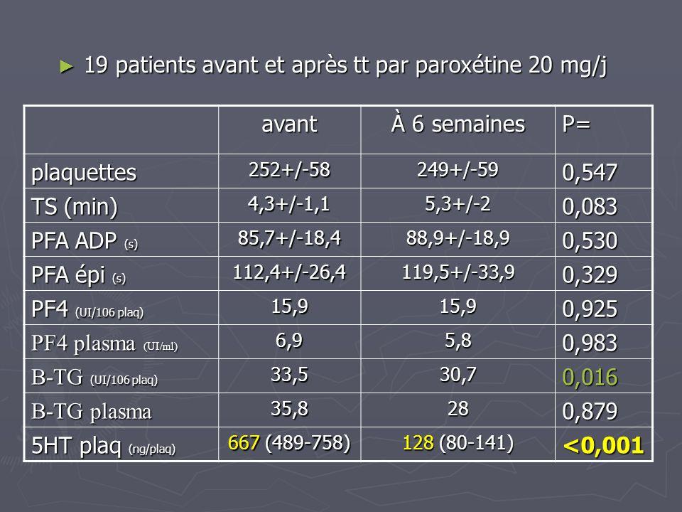 19 patients avant et après tt par paroxétine 20 mg/j avant