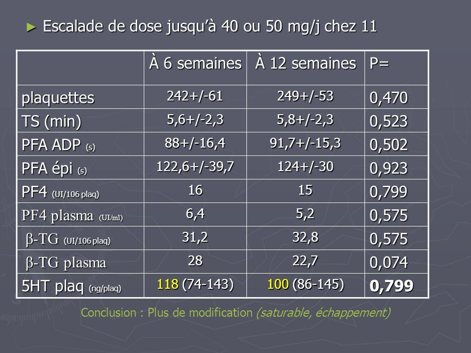 Escalade de dose jusqu'à 40 ou 50 mg/j chez 11 À 6 semaines