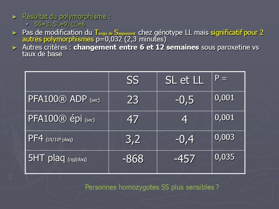 SS SL et LL 23 -0,5 47 4 3,2 -0,4 -868 -457 PFA100® ADP (sec)