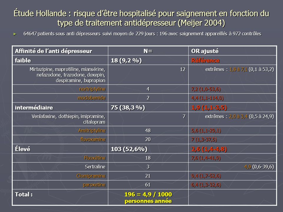 Étude Hollande : risque d'être hospitalisé pour saignement en fonction du type de traitement antidépresseur (Meijer 2004)