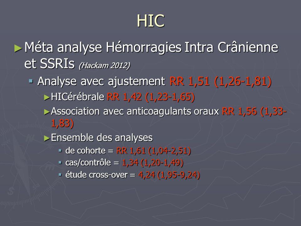 HIC Méta analyse Hémorragies Intra Crânienne et SSRIs (Hackam 2012)