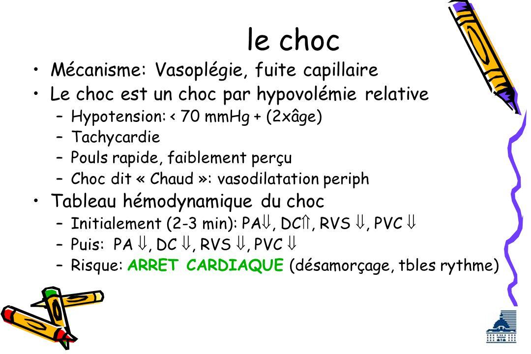 le choc Mécanisme: Vasoplégie, fuite capillaire