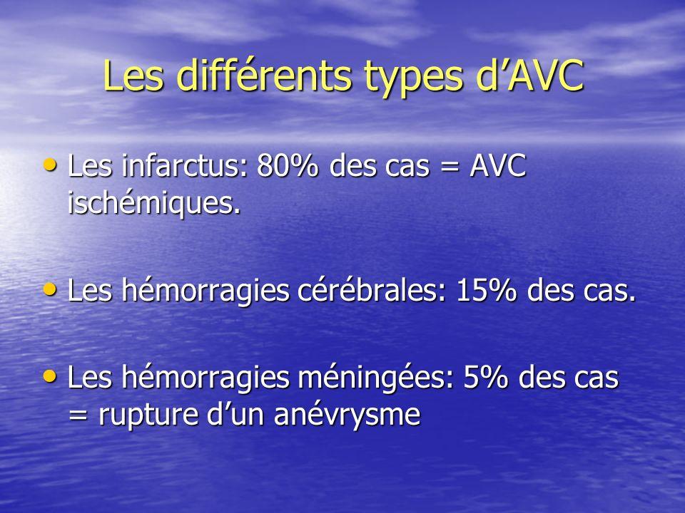 Les différents types d'AVC