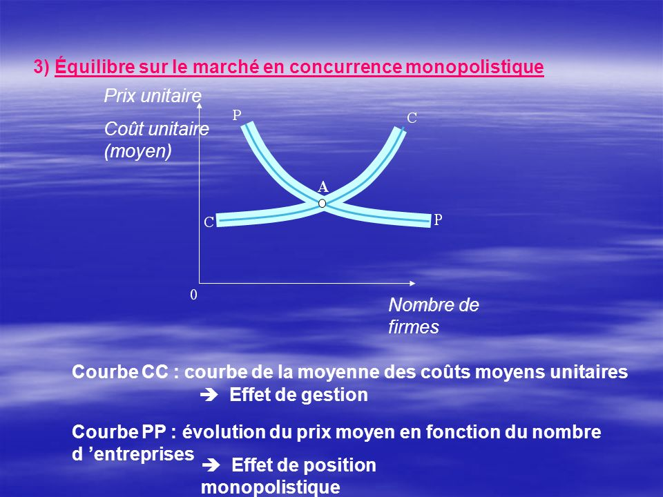 3) Équilibre sur le marché en concurrence monopolistique