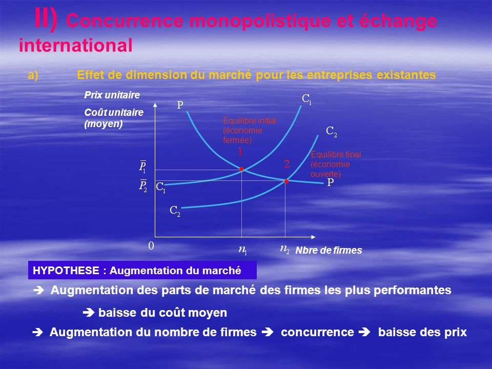 II) Concurrence monopolistique et échange international