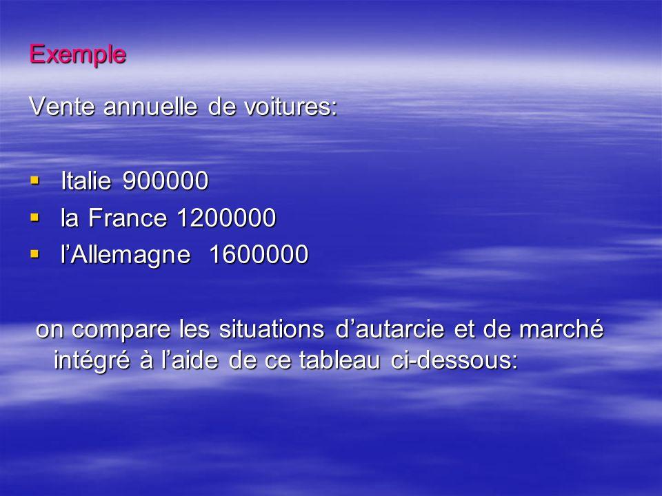 Exemple Vente annuelle de voitures: Italie 900000. la France 1200000. l'Allemagne 1600000.