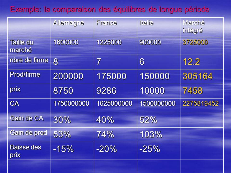 Exemple: la comparaison des équilibres de longue période