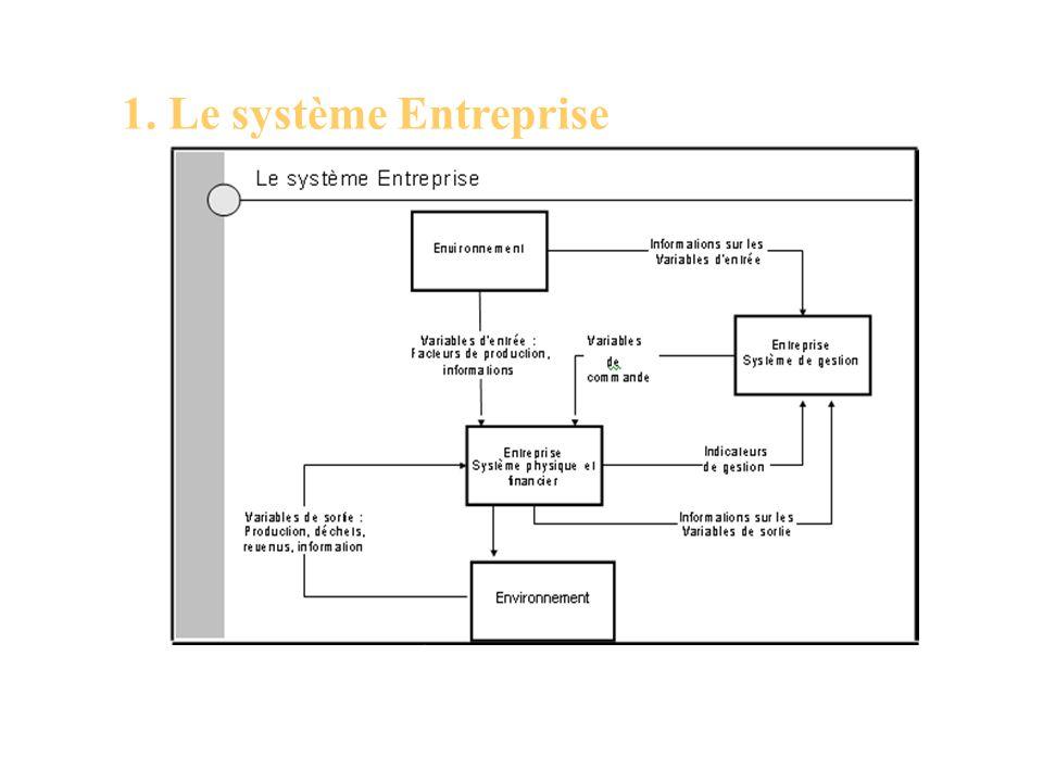 1. Le système Entreprise