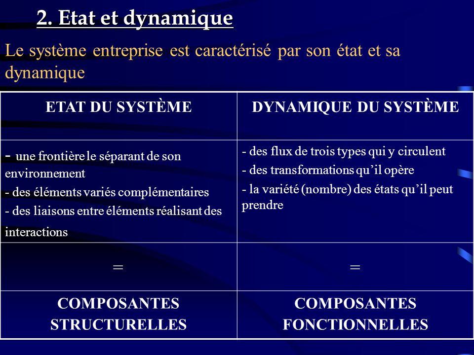 2. Etat et dynamique Le système entreprise est caractérisé par son état et sa dynamique. ETAT DU SYSTÈME.