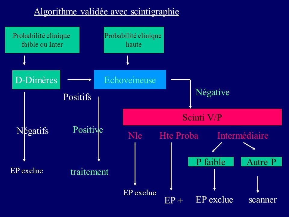 Algorithme validée avec scintigraphie