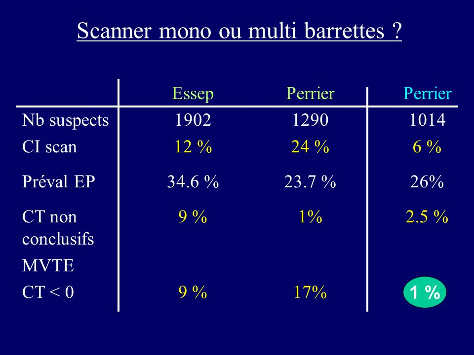 Scanner mono ou multi barrettes