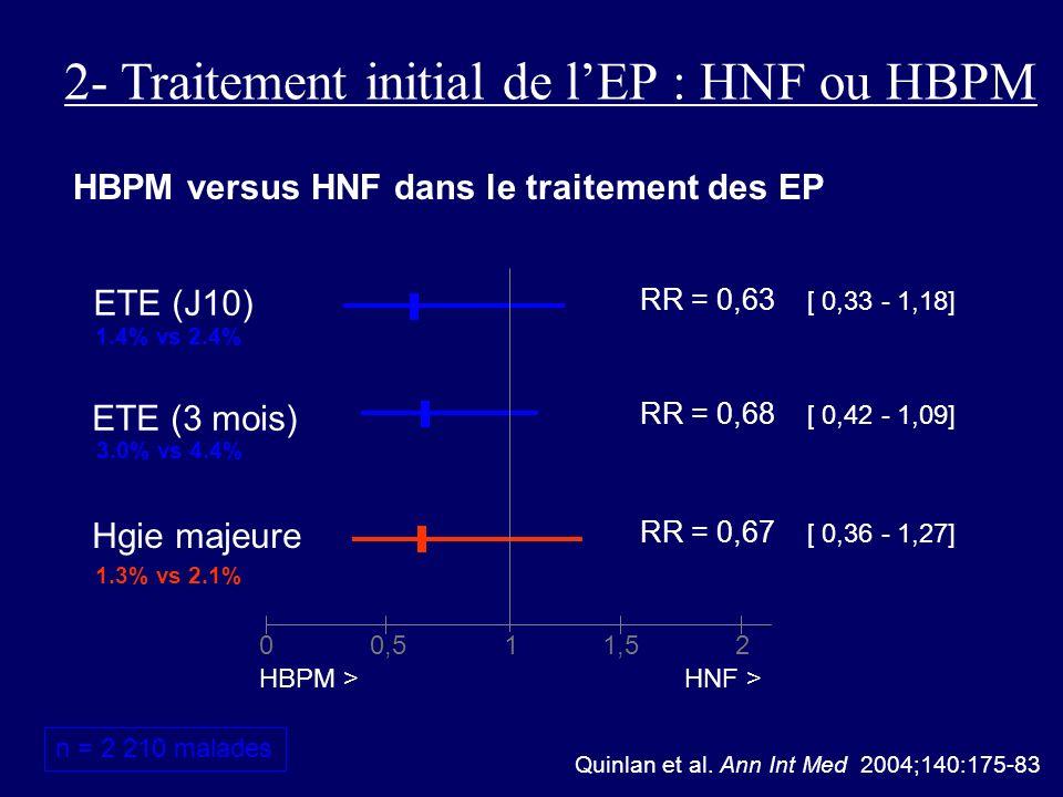 2- Traitement initial de l'EP : HNF ou HBPM