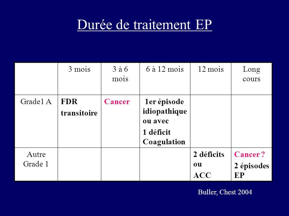 Durée de traitement EP 3 mois 3 à 6 mois 6 à 12 mois 12 mois