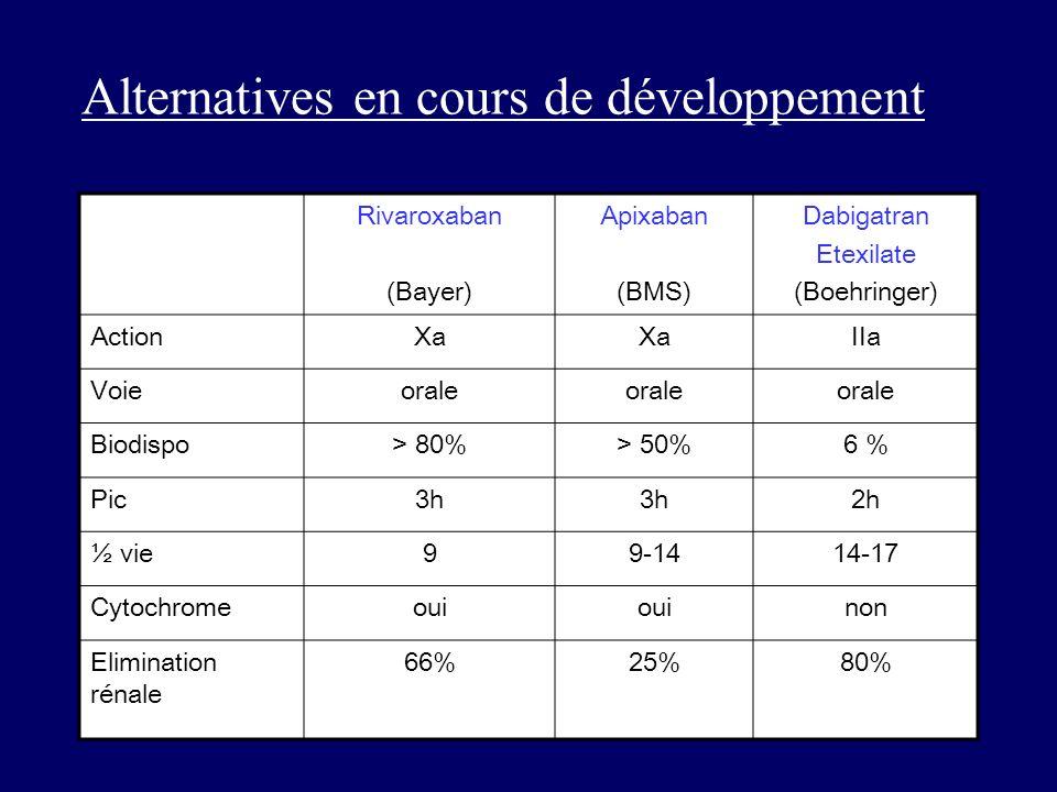 Alternatives en cours de développement