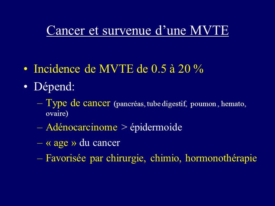 Cancer et survenue d'une MVTE