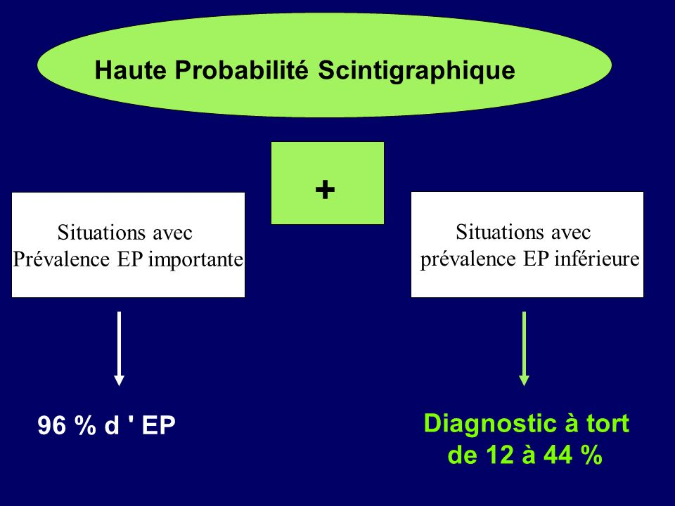 + Haute Probabilité Scintigraphique 96 % d EP de 12 à 44 %