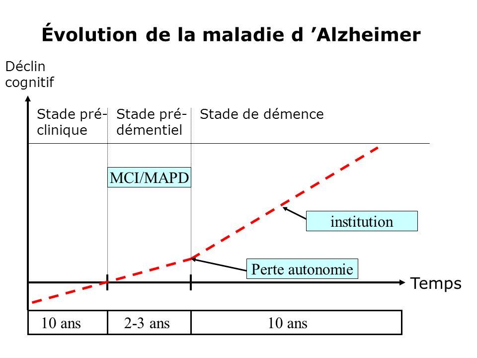 Évolution de la maladie d 'Alzheimer